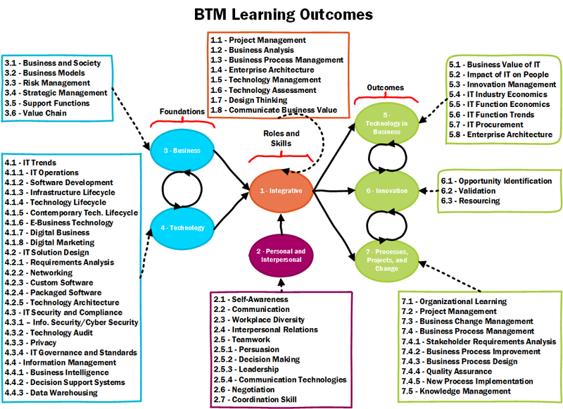 BTM BOK Learning Outcomes